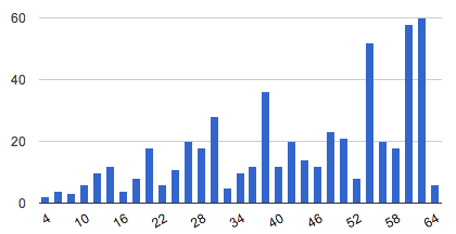 bar graph of how many perfect faro shuffles are required to get a deck of X cards back to its original order